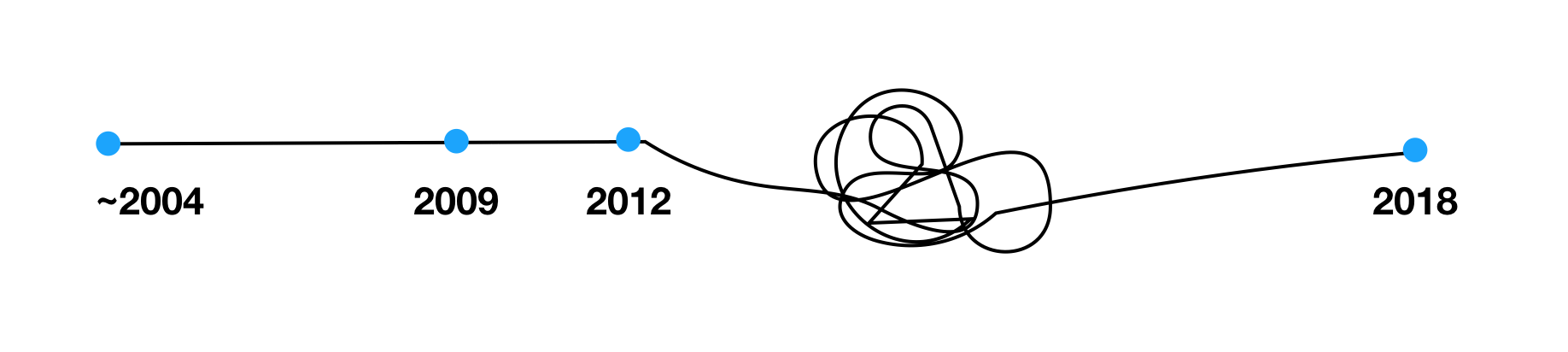 Timeline view from 2004 to 2018. After 2012 the line goes down and a scribble happens between 2012 and 2018